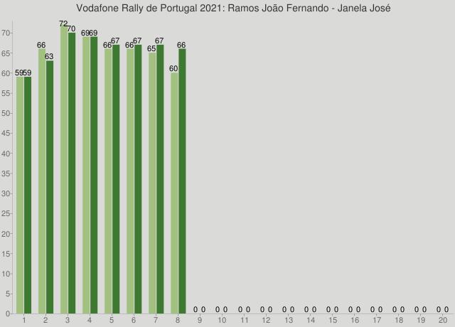 Vodafone Rally de Portugal 2021: Ramos João Fernando - Janela José