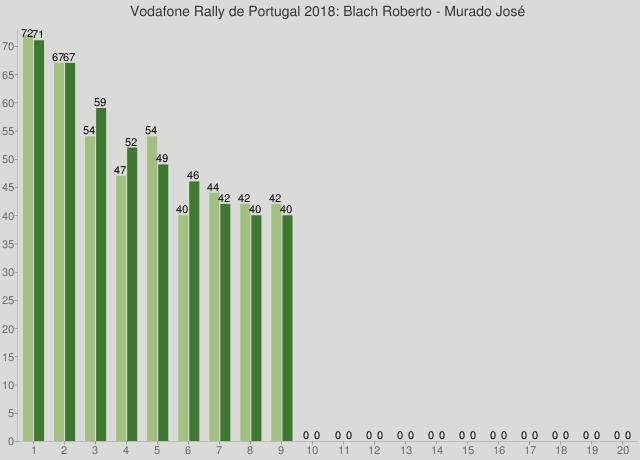 Vodafone Rally de Portugal 2018: Blach Roberto - Murado José