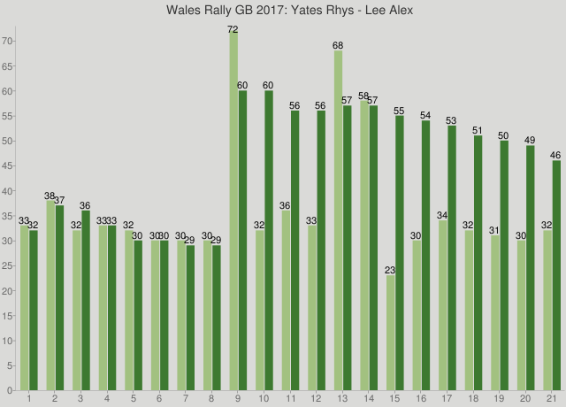 Wales Rally GB 2017: Yates Rhys - Lee Alex