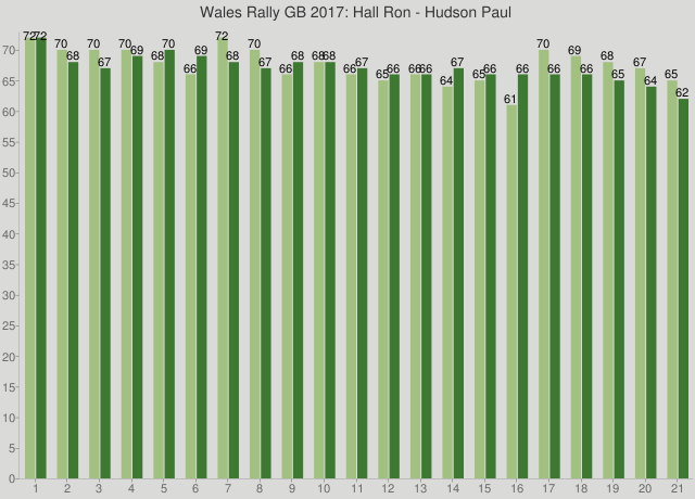 Wales Rally GB 2017: Hall Ron - Hudson Paul