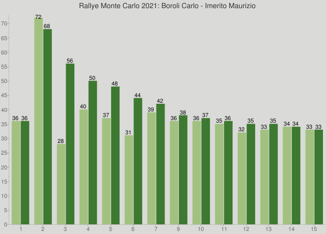 Rallye Monte Carlo 2021: Boroli Carlo - Imerito Maurizio