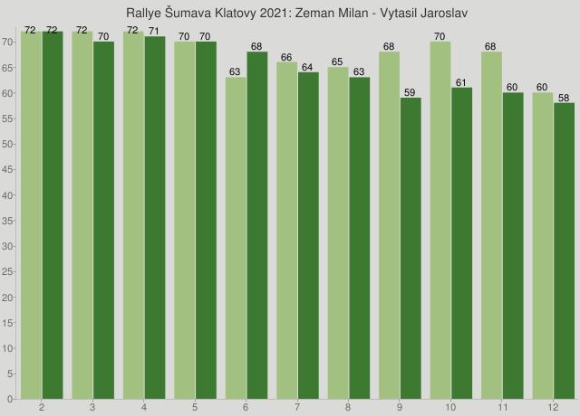 Rallye Šumava Klatovy 2021: Zeman Milan - Vytasil Jaroslav