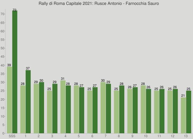 Rally di Roma Capitale 2021: Rusce Antonio - Farnocchia Sauro