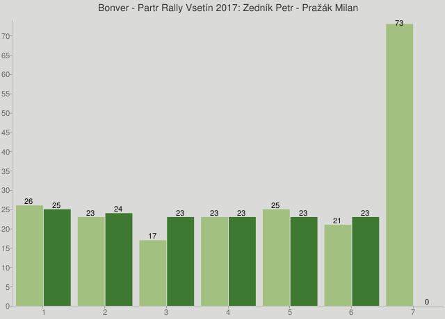Bonver - Partr Rally Vsetín 2017: Zedník Petr - Pražák Milan