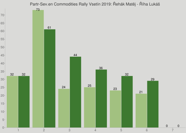 Partr-Sev.en Commodities Rally Vsetín 2019: Řehák Matěj - Říha Lukáš