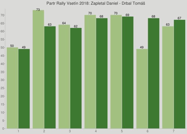 Partr Rally Vsetín 2018: Zapletal Daniel - Drbal Tomáš
