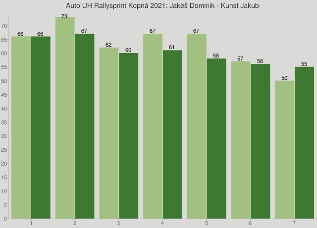 Auto UH Rallysprint Kopná 2021: Jakeš Dominik - Kunst Jakub