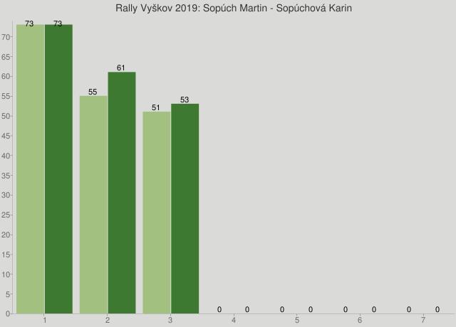 Rally Vyškov 2019: Sopúch Martin - Sopúchová Karin