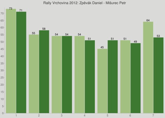Rally Vrchovina 2012: Zpěvák Daniel - Mišurec Petr