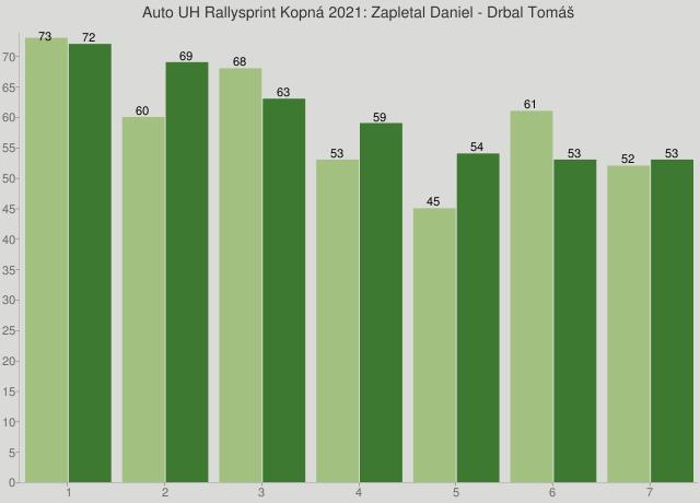 Auto UH Rallysprint Kopná 2021: Zapletal Daniel - Drbal Tomáš