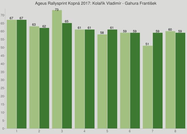 Ageus Rallysprint Kopná 2017: Kolařík Vladimír - Gahura František