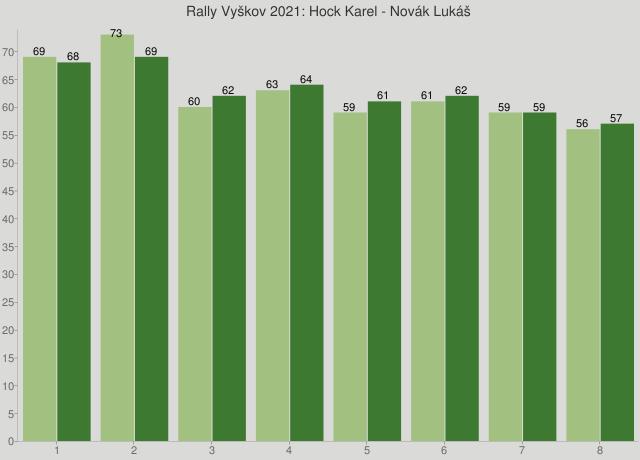 Rally Vyškov 2021: Hock Karel - Novák Lukáš