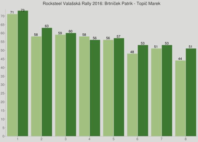 Rocksteel Valašská Rally 2016: Brtníček Patrik - Topič Marek