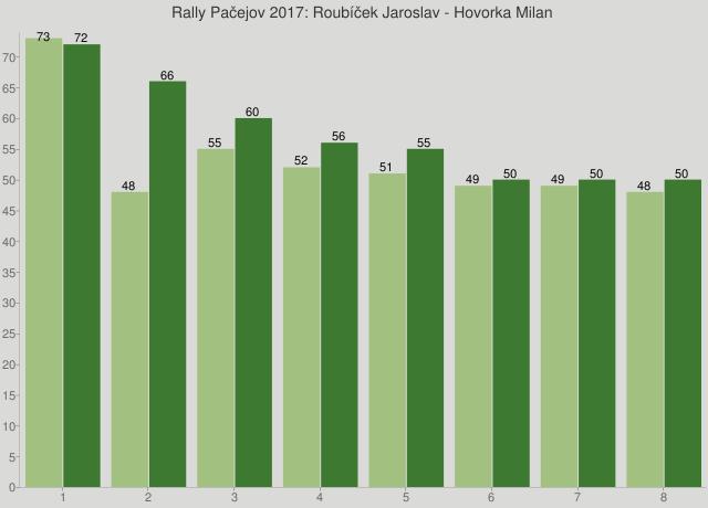 Rally Pačejov 2017: Roubíček Jaroslav - Hovorka Milan