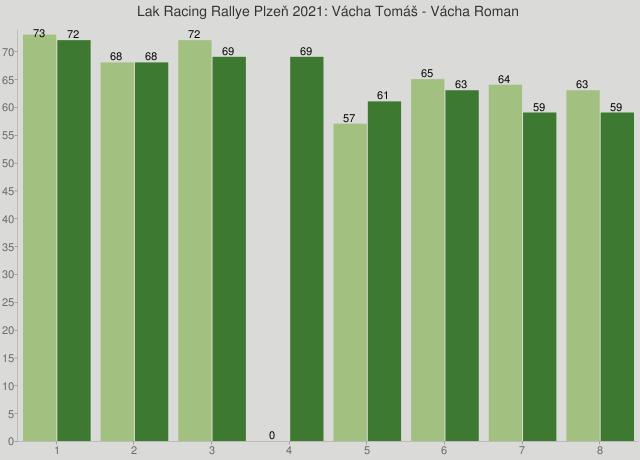 Lak Racing Rallye Plzeň 2021: Vácha Tomáš - Vácha Roman