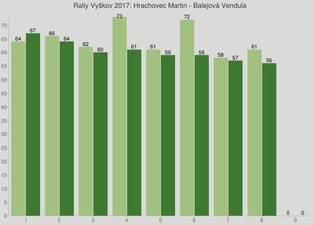 Rally Vyškov 2017: Hrachovec Martin - Balejová Vendula