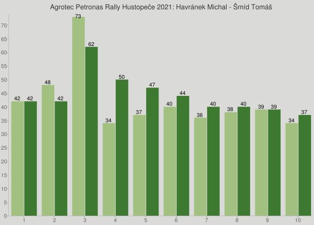 Agrotec Petronas Rally Hustopeče 2021: Havránek Michal - Šmíd Tomáš