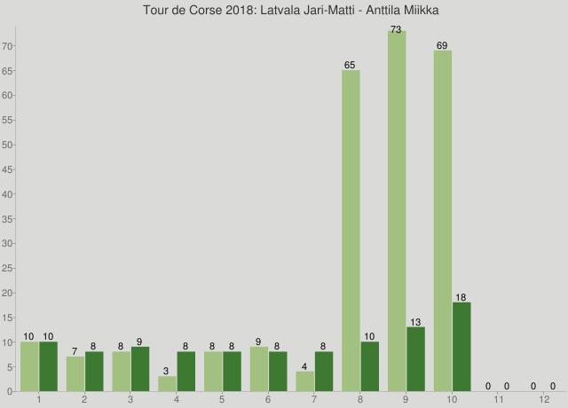 Tour de Corse 2018: Latvala Jari-Matti - Anttila Miikka