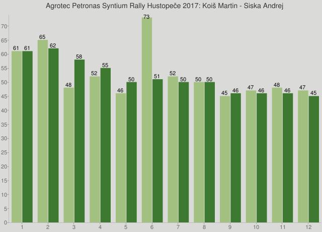 Agrotec Petronas Syntium Rally Hustopeče 2017: Koiš Martin - Siska Andrej