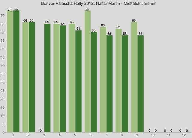 Bonver Valašská Rally 2012: Halfar Martin - Michálek Jaromír