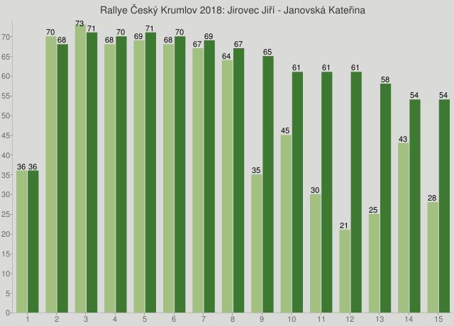 Rallye Český Krumlov 2018: Jirovec Jiří - Janovská Kateřina