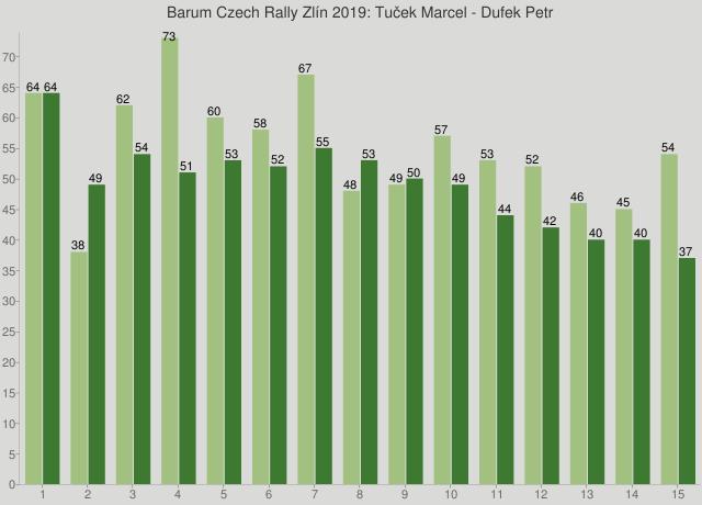 Barum Czech Rally Zlín 2019: Tuček Marcel - Dufek Petr