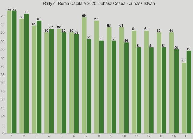 Rally di Roma Capitale 2020: Juhász Csaba - Juhász István