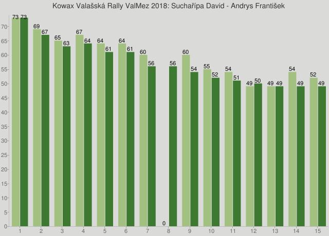 Kowax Valašská Rally ValMez 2018: Suchařípa David - Andrys František