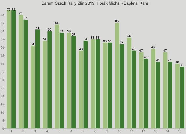 Barum Czech Rally Zlín 2019: Horák Michal - Zapletal Karel