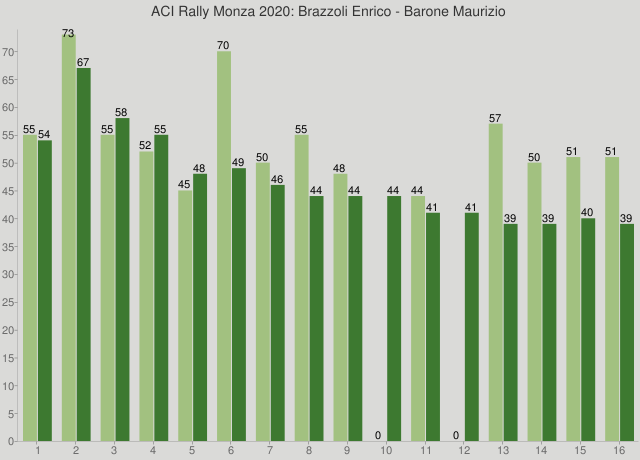 ACI Rally Monza 2020: Brazzoli Enrico - Barone Maurizio