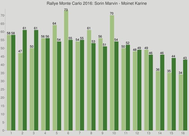 Rallye Monte Carlo 2016: Sorin Marvin - Moinet Karine