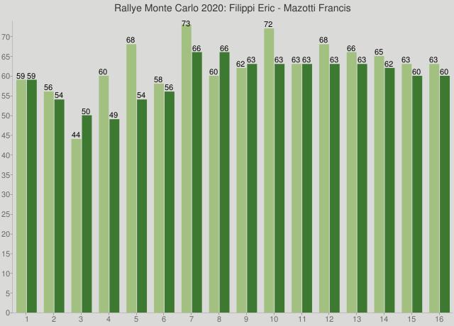 Rallye Monte Carlo 2020: Filippi Eric - Mazotti Francis