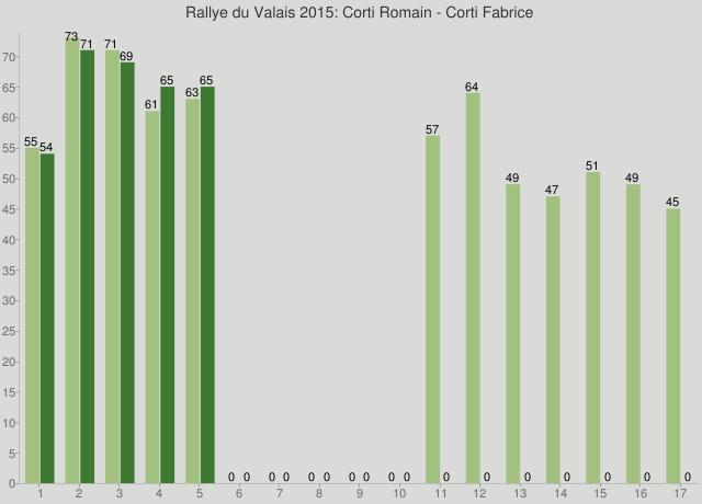 Rallye du Valais 2015: Corti Romain - Corti Fabrice