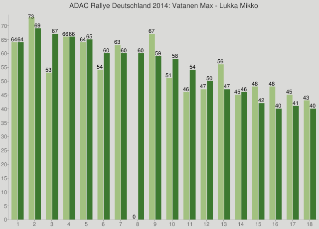 ADAC Rallye Deutschland 2014: Vatanen Max - Lukka Mikko