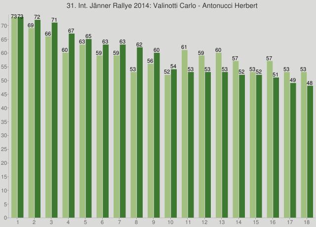 31. Int. Jänner Rallye 2014: Valinotti Carlo - Antonucci Herbert