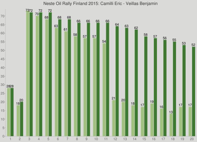 Neste Oil Rally Finland 2015: Camilli Eric - Veillas Benjamin