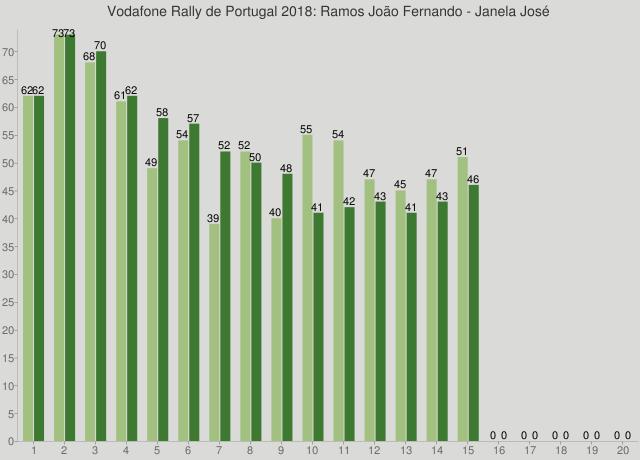 Vodafone Rally de Portugal 2018: Ramos João Fernando - Janela José