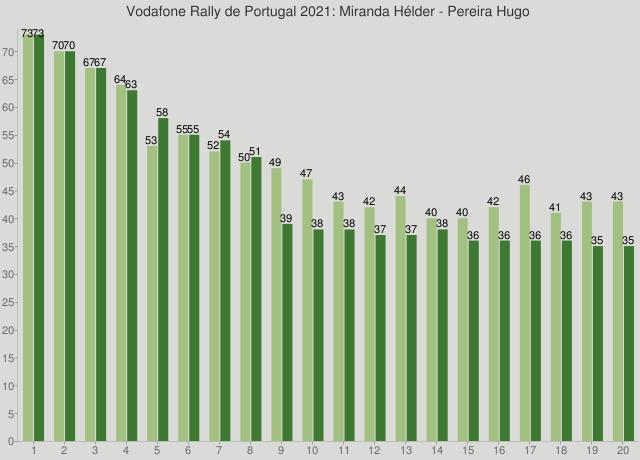 Vodafone Rally de Portugal 2021: Miranda Hélder - Pereira Hugo