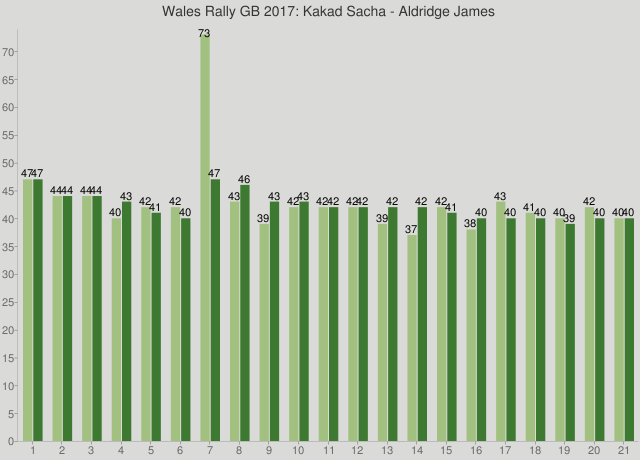 Wales Rally GB 2017: Kakad Sacha - Aldridge James