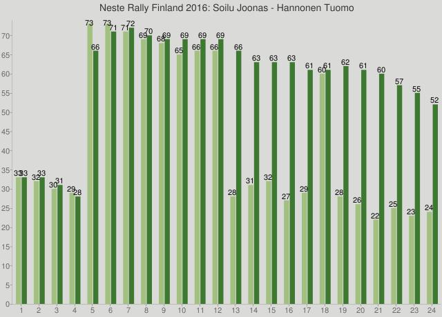 Neste Rally Finland 2016: Soilu Joonas - Hannonen Tuomo
