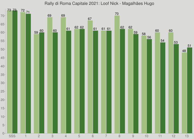 Rally di Roma Capitale 2021: Loof Nick - Magalhães Hugo