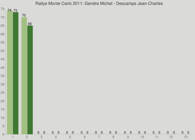 Rallye Monte Carlo 2011: Gendre Michel - Descamps Jean-Charles