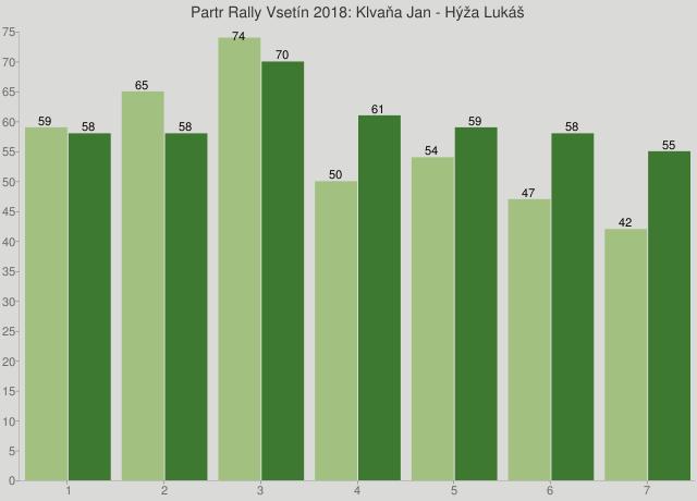 Partr Rally Vsetín 2018: Klvaňa Jan - Hýža Lukáš