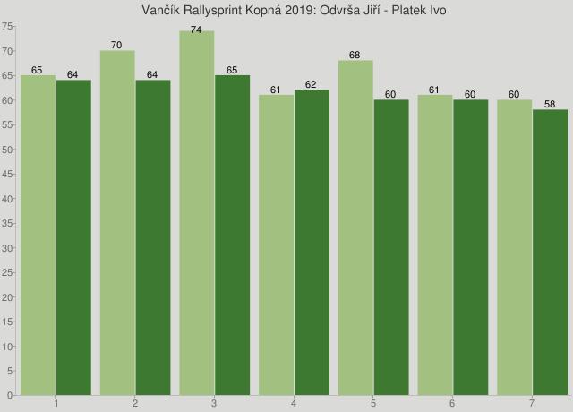 Vančík Rallysprint Kopná 2019: Odvrša Jiří - Platek Ivo