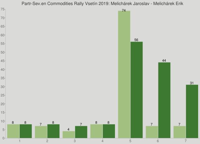 Partr-Sev.en Commodities Rally Vsetín 2019: Melichárek Jaroslav - Melichárek Erik