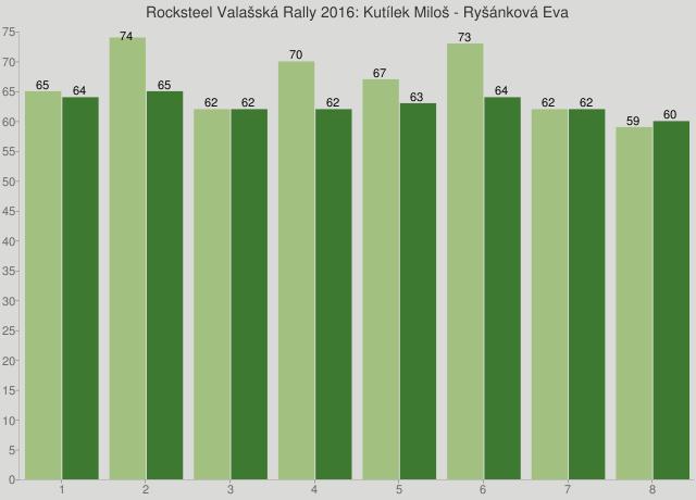 Rocksteel Valašská Rally 2016: Kutílek Miloš - Ryšánková Eva