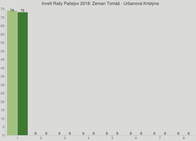 Invelt Rally Pačejov 2018: Zeman Tomáš - Urbanová Kristýna