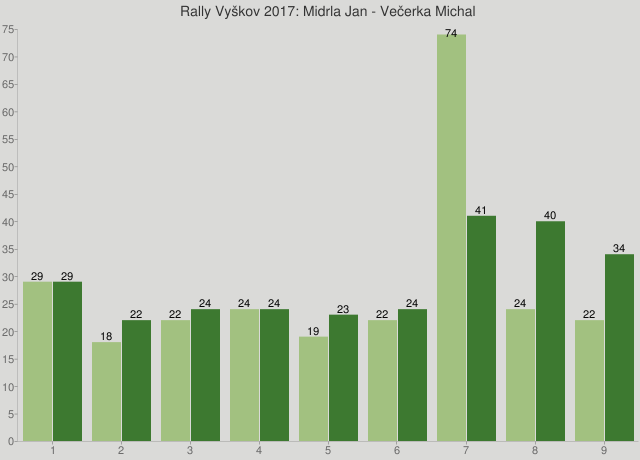Rally Vyškov 2017: Midrla Jan - Večerka Michal