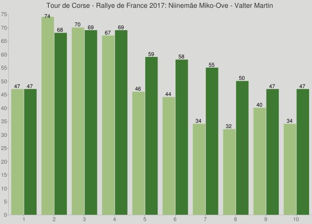 Tour de Corse - Rallye de France 2017: Niinemäe Miko-Ove - Valter Martin
