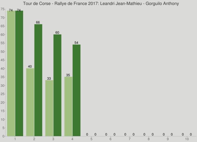 Tour de Corse - Rallye de France 2017: Leandri Jean-Mathieu - Gorguilo Anthony